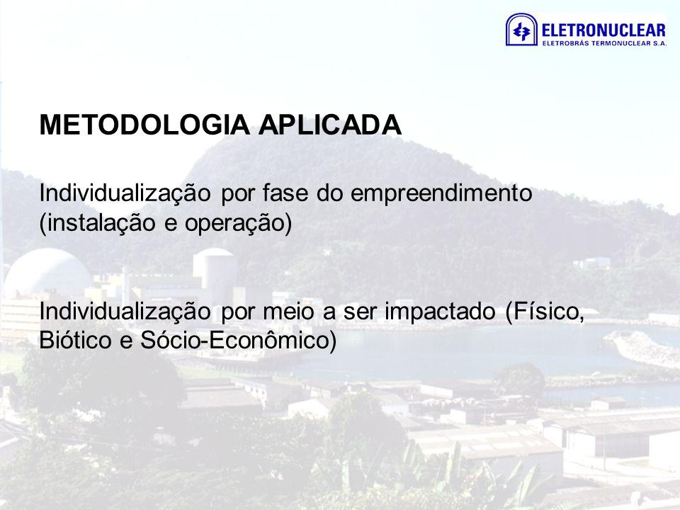 METODOLOGIA APLICADA Individualização por fase do empreendimento (instalação e operação)