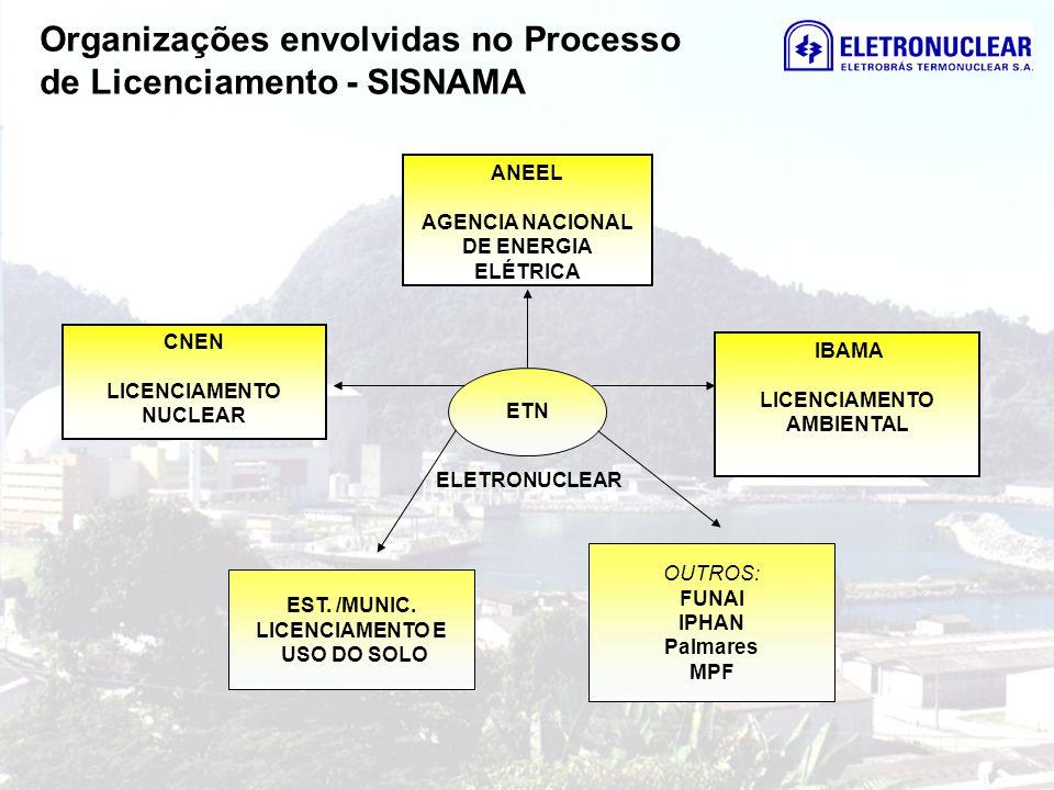 Organizações envolvidas no Processo de Licenciamento - SISNAMA