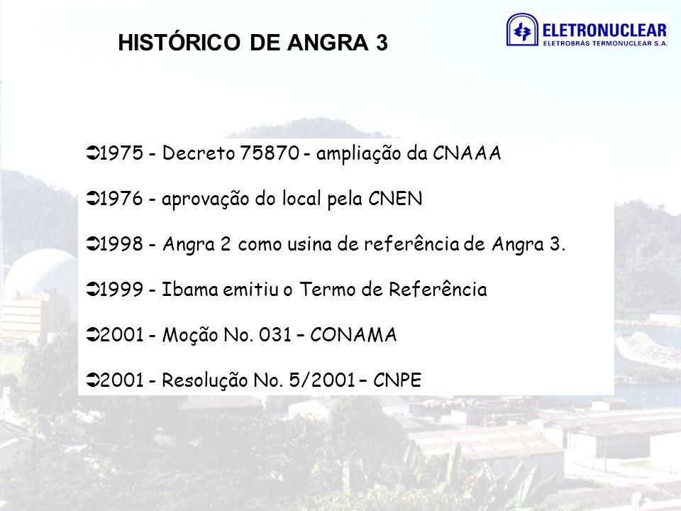 HISTÓRICO DE ANGRA 3 1975 - Decreto 75870 - ampliação da CNAAA