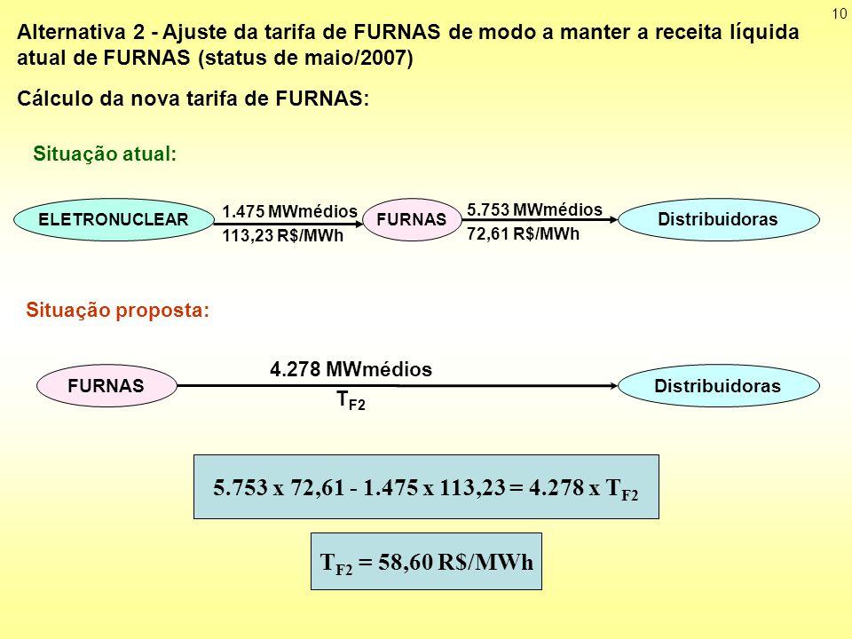 Situação atual: Cálculo da nova tarifa de FURNAS: 5.753 MWmédios. 72,61 R$/MWh. FURNAS. ELETRONUCLEAR.