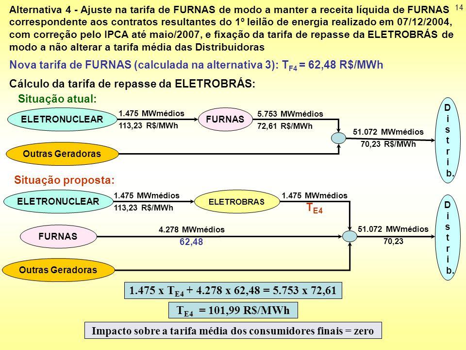 Cálculo da tarifa de repasse da ELETROBRÁS: