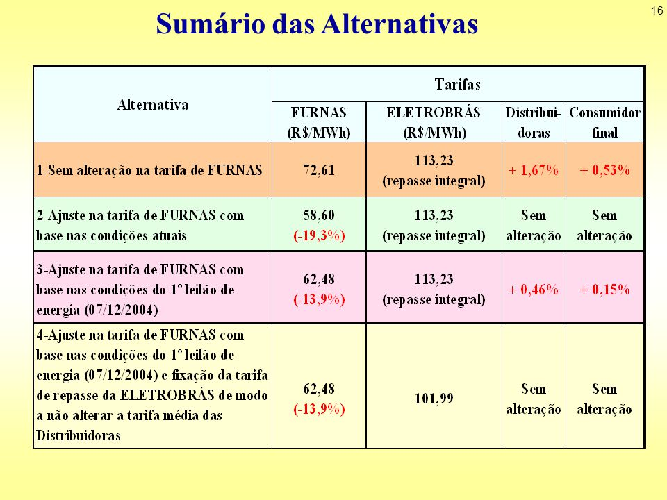 Sumário das Alternativas
