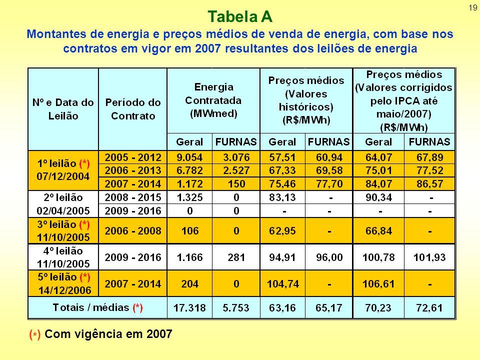 Tabela A Montantes de energia e preços médios de venda de energia, com base nos contratos em vigor em 2007 resultantes dos leilões de energia.