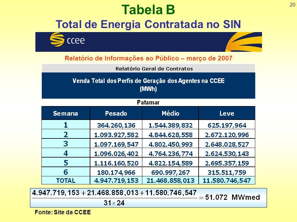 Total de Energia Contratada no SIN