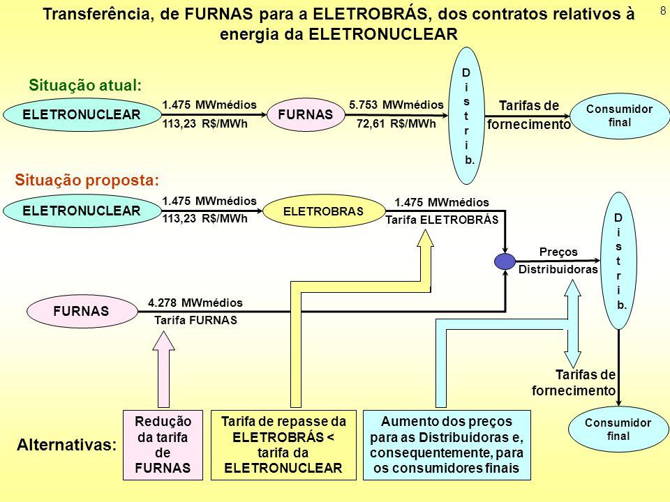 D i. s. t. r. b. FURNAS. 1.475 MWmédios. 113,23 R$/MWh. Situação atual: 5.753 MWmédios. 72,61 R$/MWh.
