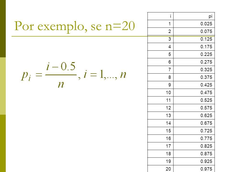 Por exemplo, se n=20 i. pi. 1. 0.025. 2. 0.075. 3. 0.125. 4. 0.175. 5. 0.225. 6. 0.275.