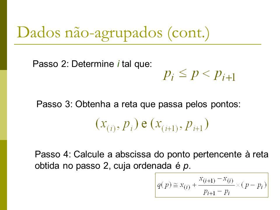 Dados não-agrupados (cont.)