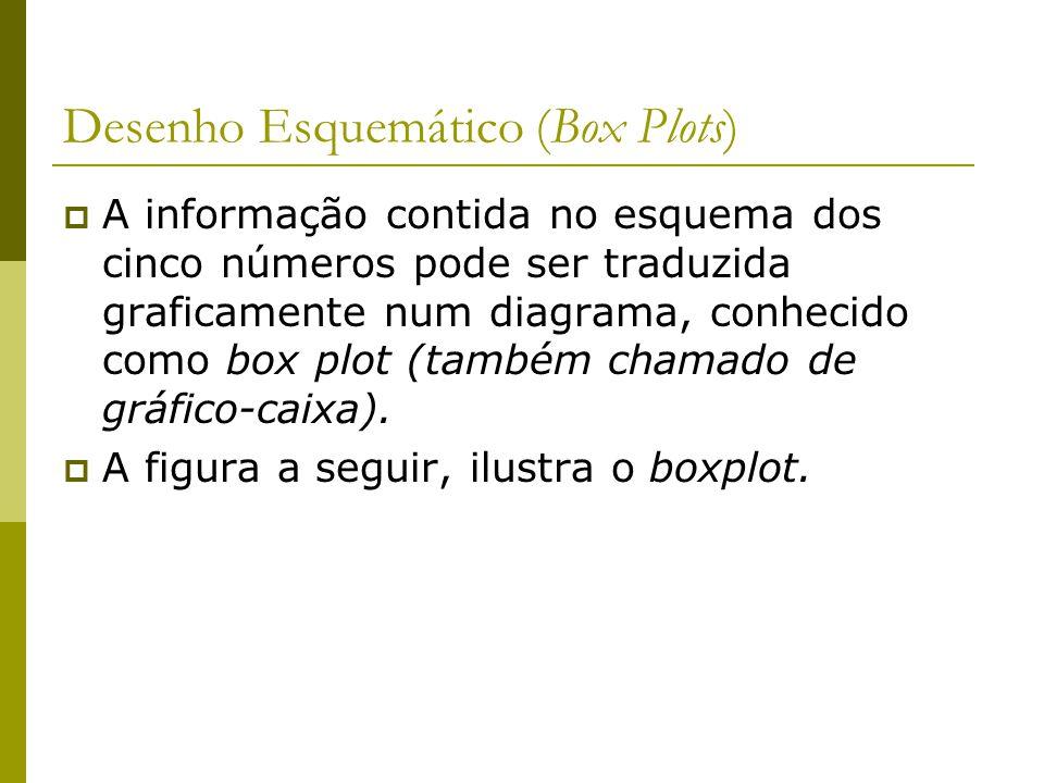 Desenho Esquemático (Box Plots)