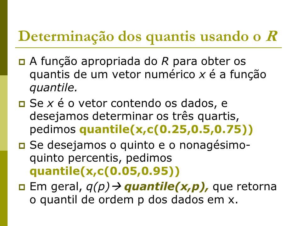 Determinação dos quantis usando o R