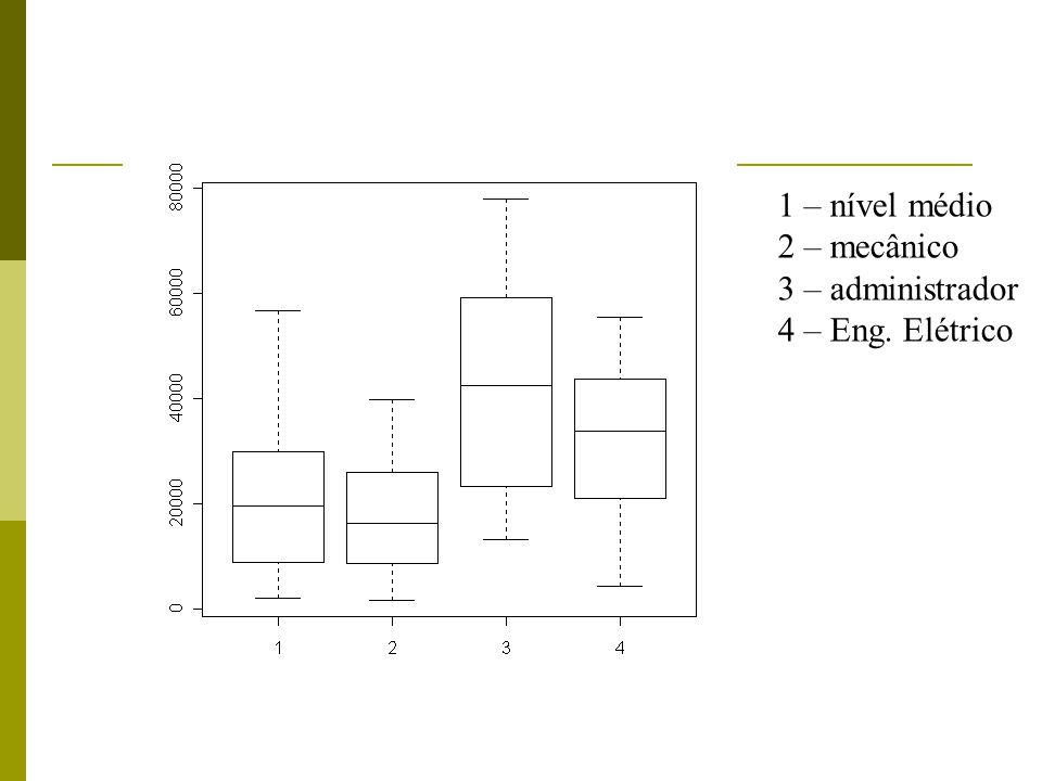 1 – nível médio 2 – mecânico 3 – administrador 4 – Eng. Elétrico