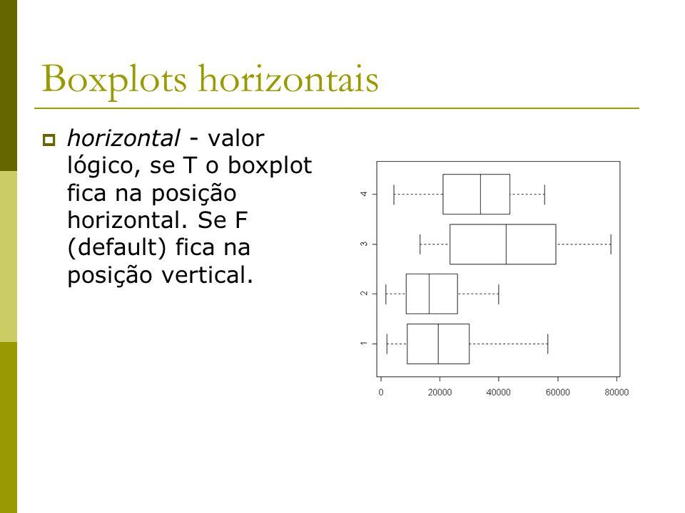 Boxplots horizontais horizontal - valor lógico, se T o boxplot fica na posição horizontal.