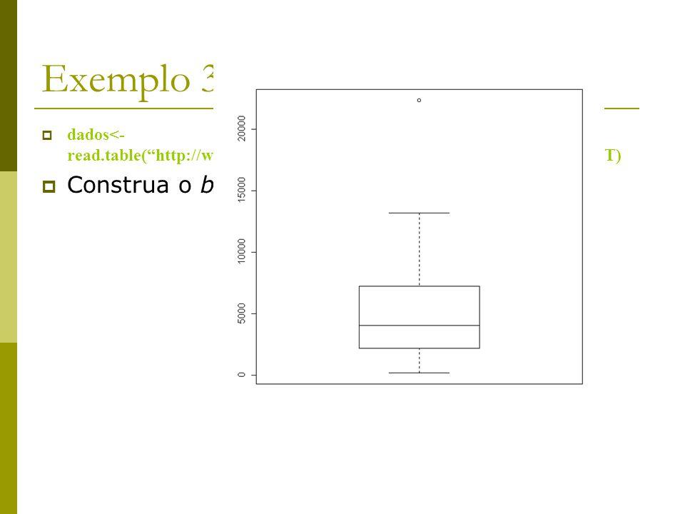 Exemplo 3 (cont.) Construa o boxplot dos investimentos.