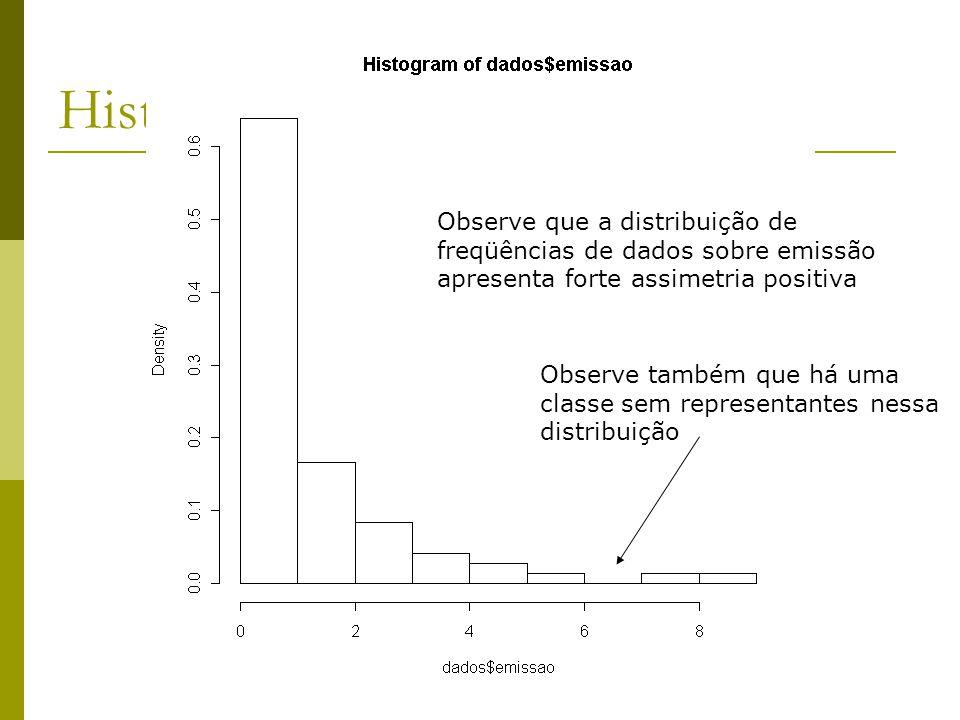 Histograma das emissões