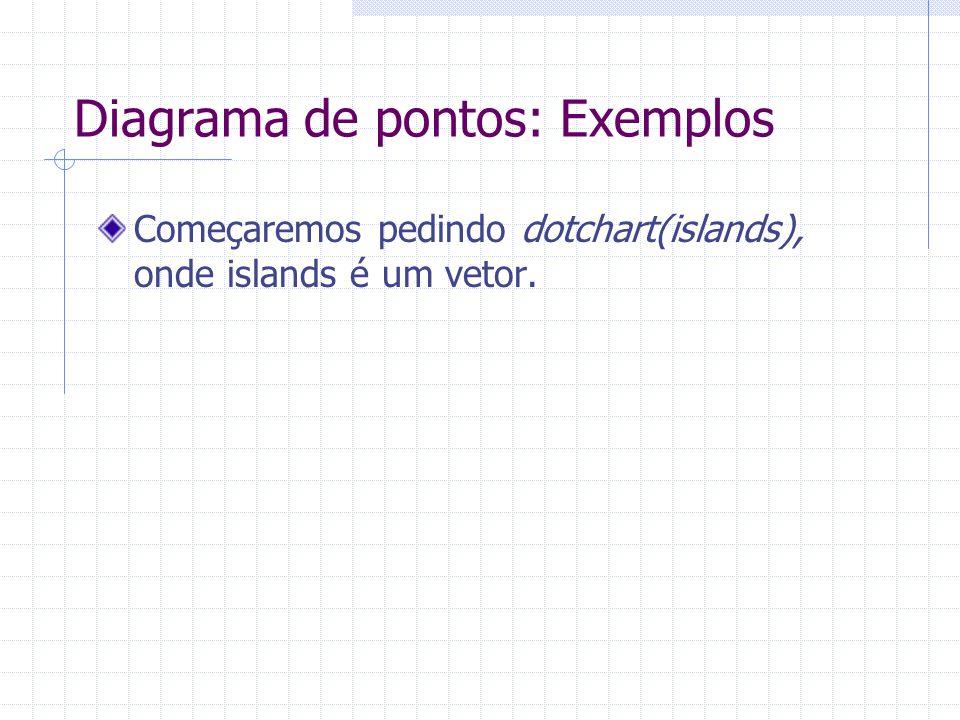 Diagrama de pontos: Exemplos