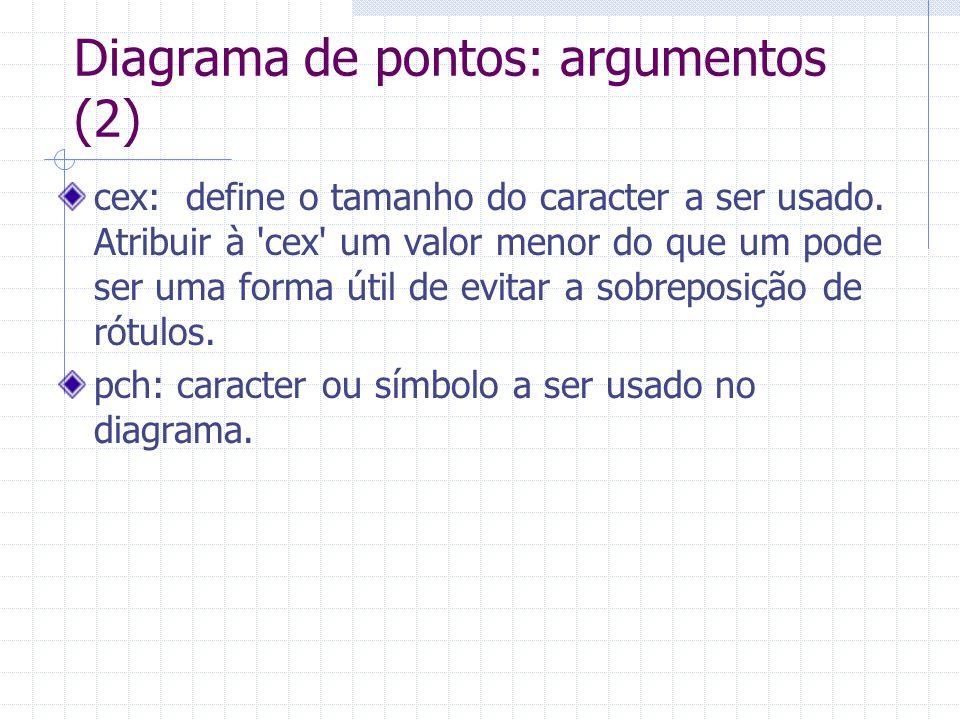 Diagrama de pontos: argumentos (2)