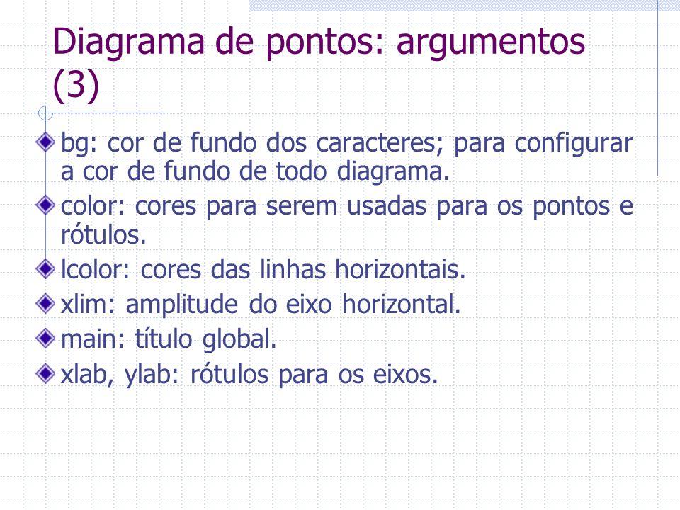 Diagrama de pontos: argumentos (3)