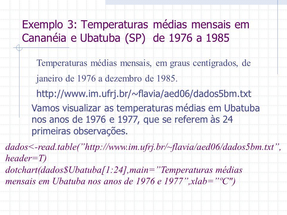 Exemplo 3: Temperaturas médias mensais em Cananéia e Ubatuba (SP) de 1976 a 1985
