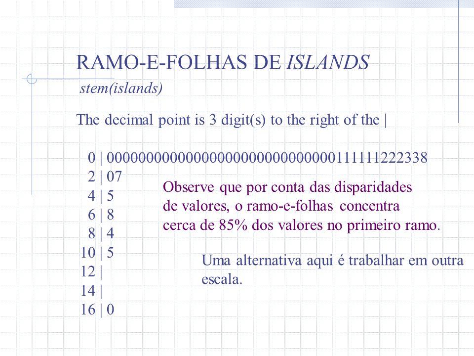 RAMO-E-FOLHAS DE ISLANDS