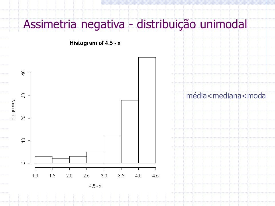 Assimetria negativa - distribuição unimodal