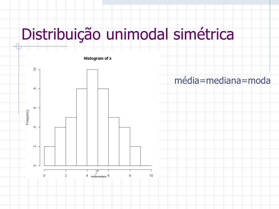 Distribuição unimodal simétrica