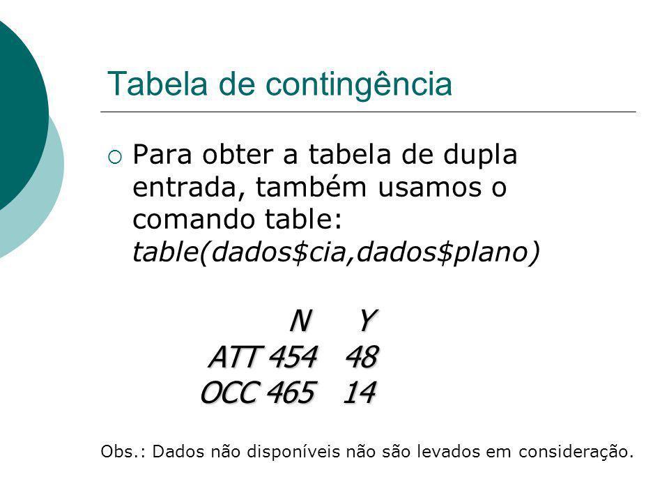 Tabela de contingência