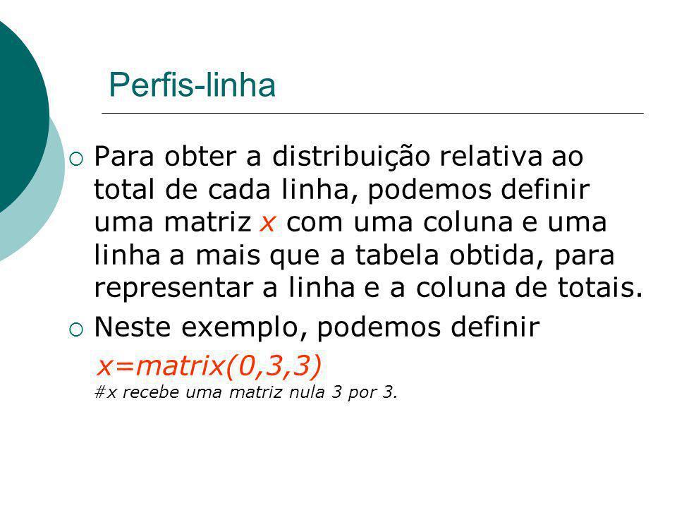 Perfis-linha