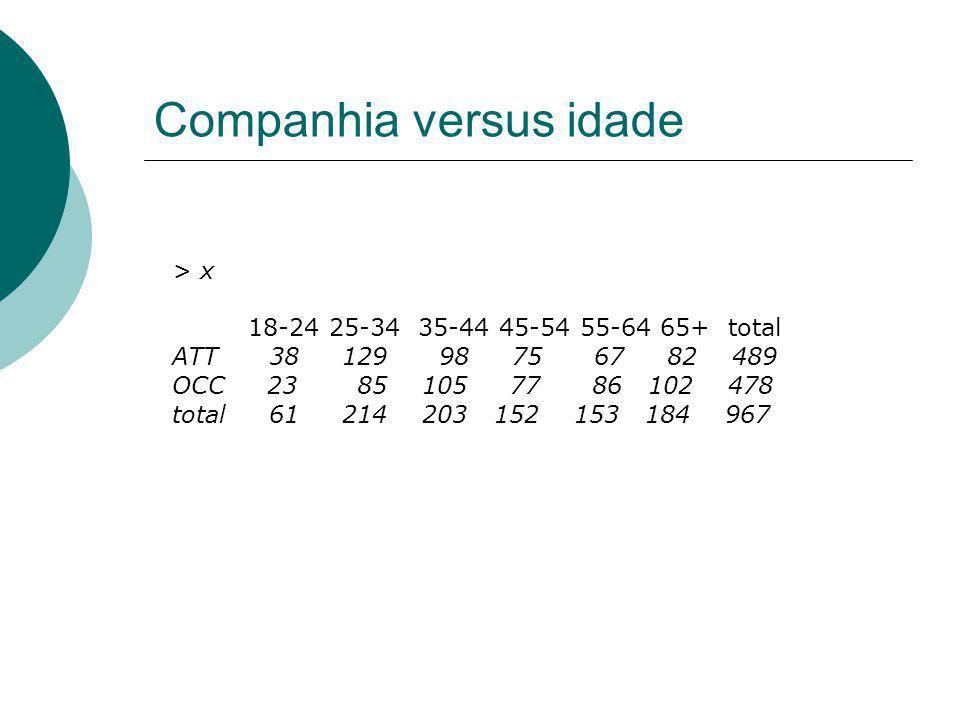 Companhia versus idade