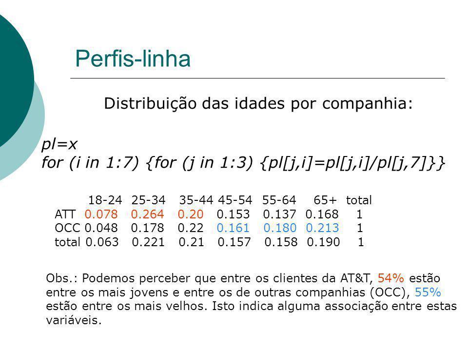 Perfis-linha Distribuição das idades por companhia: pl=x