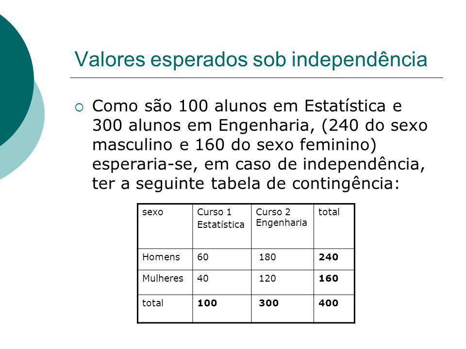 Valores esperados sob independência