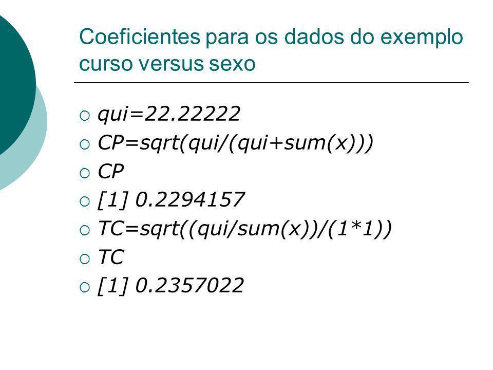 Coeficientes para os dados do exemplo curso versus sexo