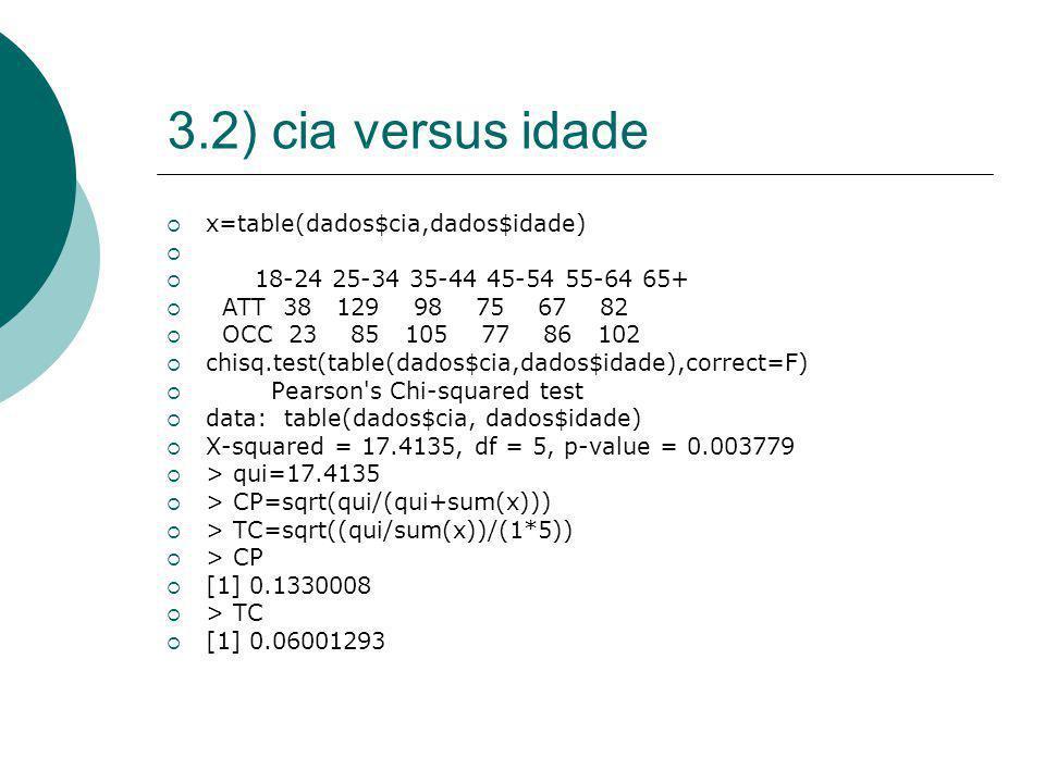 3.2) cia versus idade x=table(dados$cia,dados$idade)