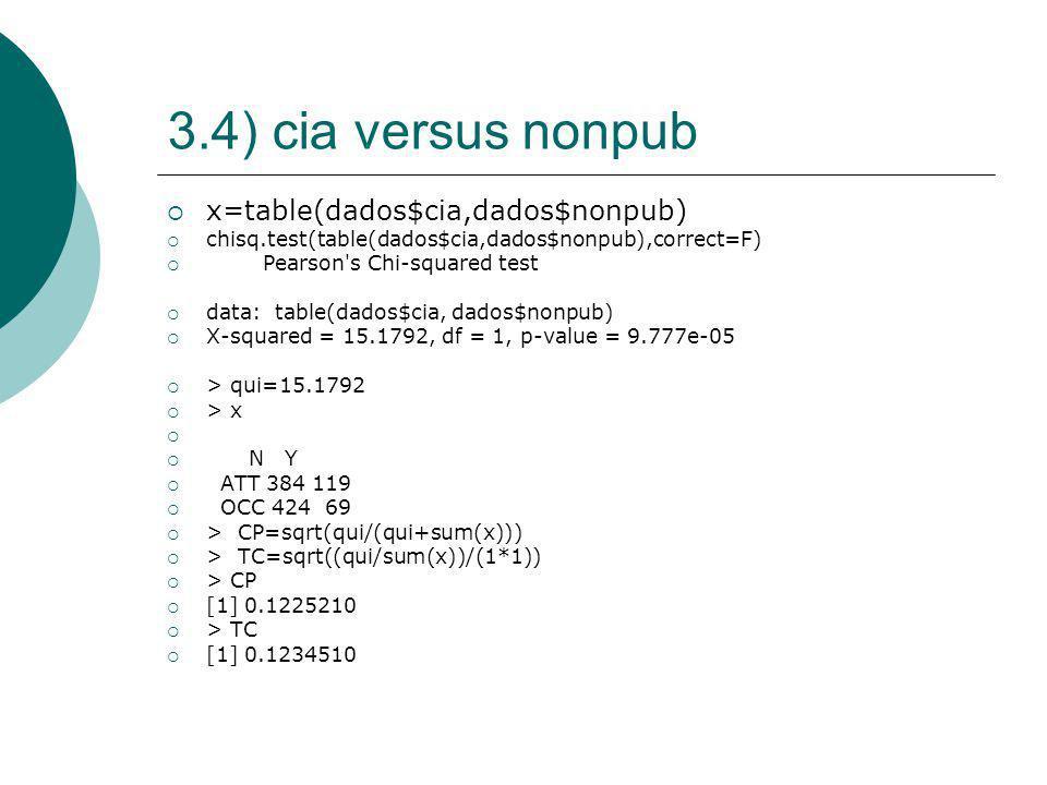 3.4) cia versus nonpub x=table(dados$cia,dados$nonpub)