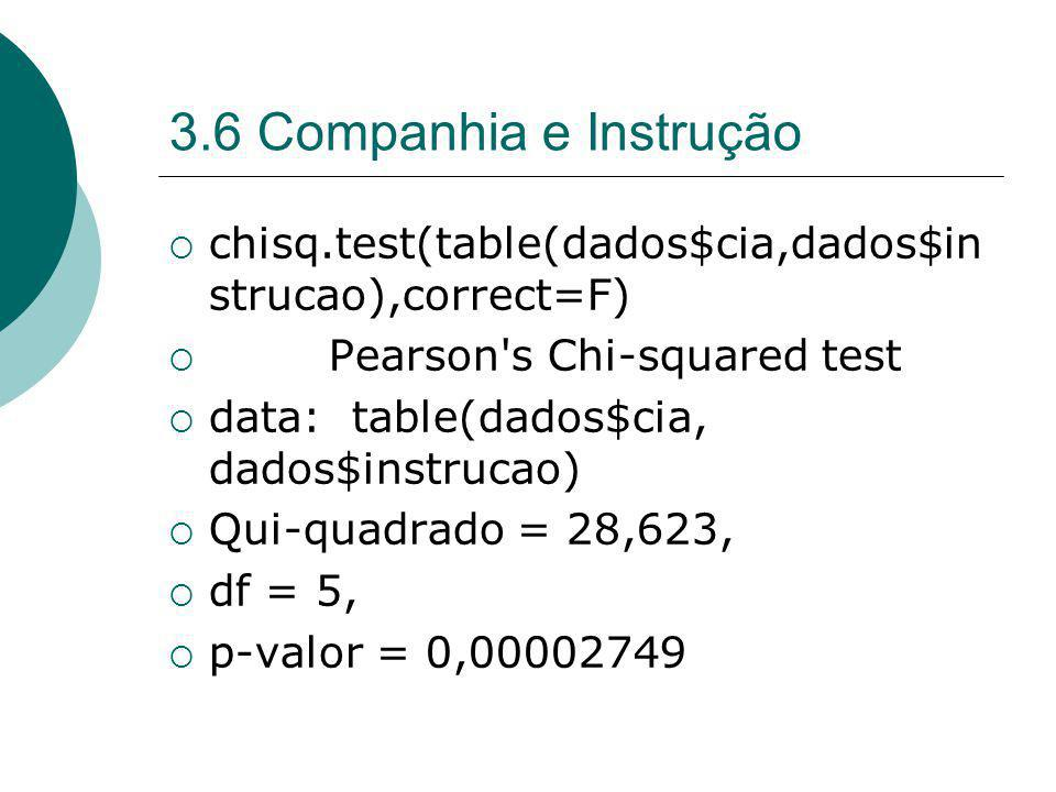 3.6 Companhia e Instrução chisq.test(table(dados$cia,dados$instrucao),correct=F) Pearson s Chi-squared test.