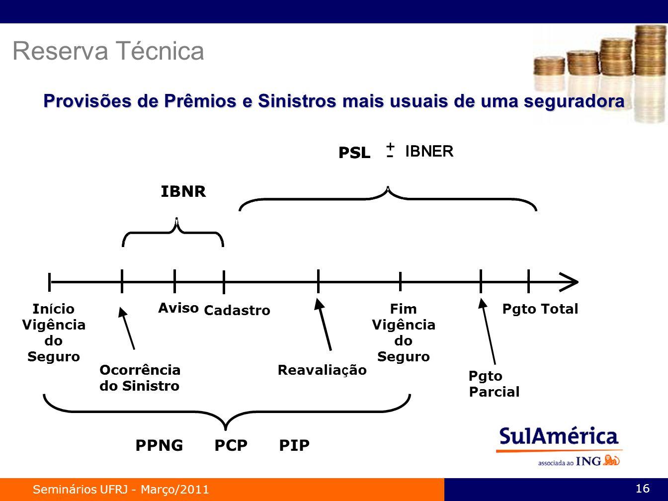 Reserva Técnica Provisões de Prêmios e Sinistros mais usuais de uma seguradora. Pgto Total. + - PSL.