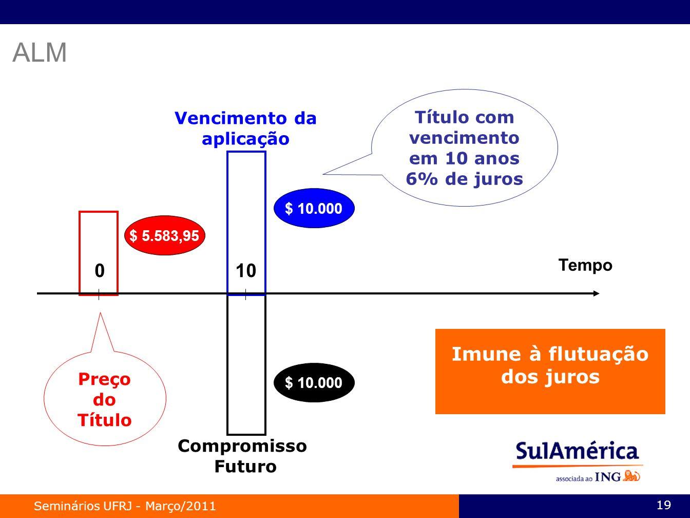 ALM 10 Imune à flutuação dos juros Título com vencimento em 10 anos