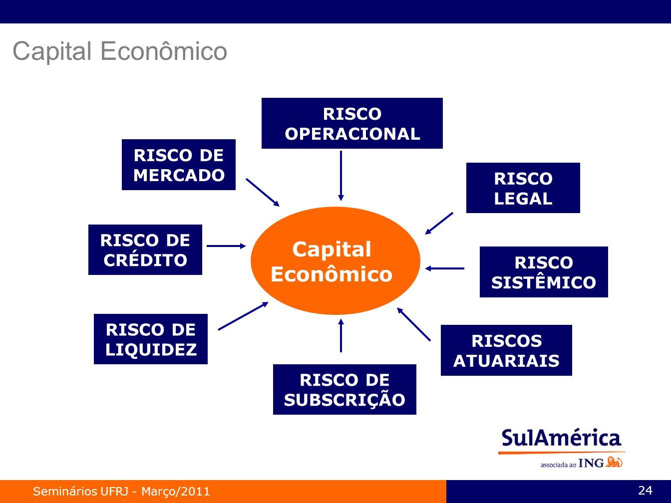Capital Econômico Capital Econômico RISCO OPERACIONAL RISCO DE MERCADO