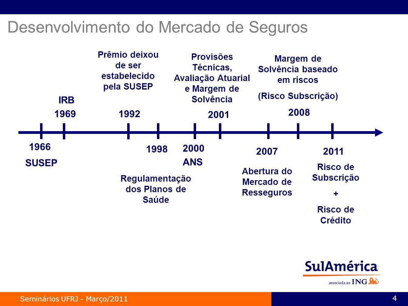 Desenvolvimento do Mercado de Seguros