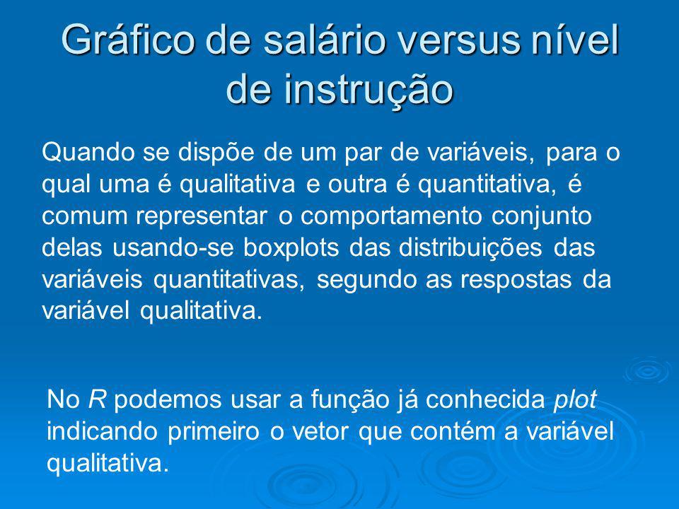 Gráfico de salário versus nível de instrução