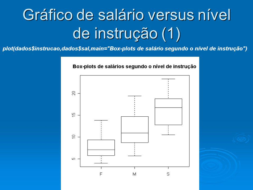 Gráfico de salário versus nível de instrução (1)