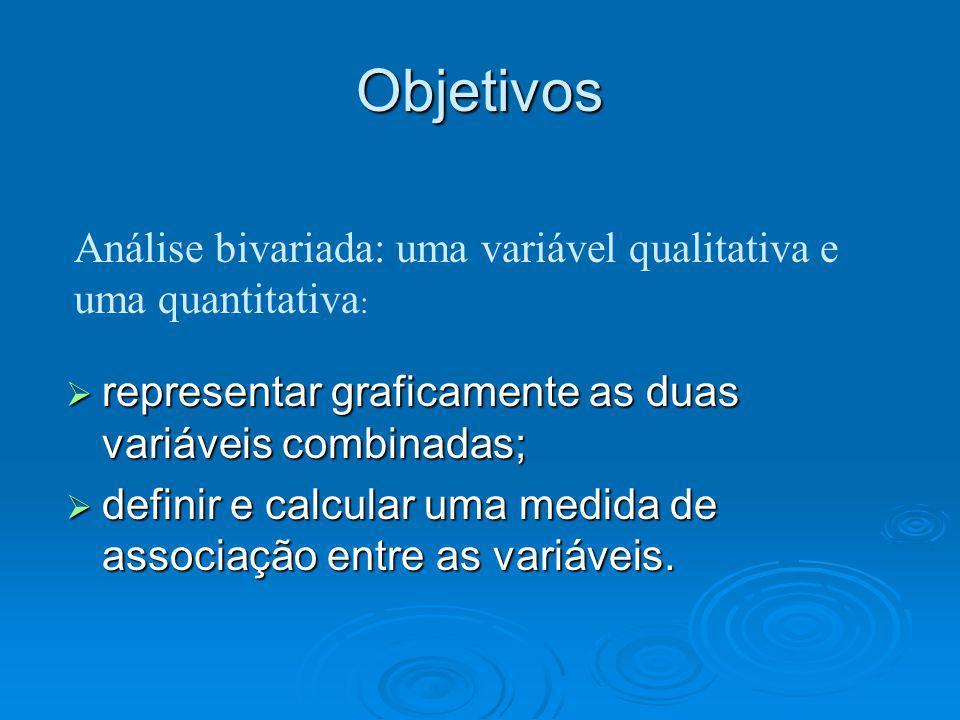 Objetivos Análise bivariada: uma variável qualitativa e