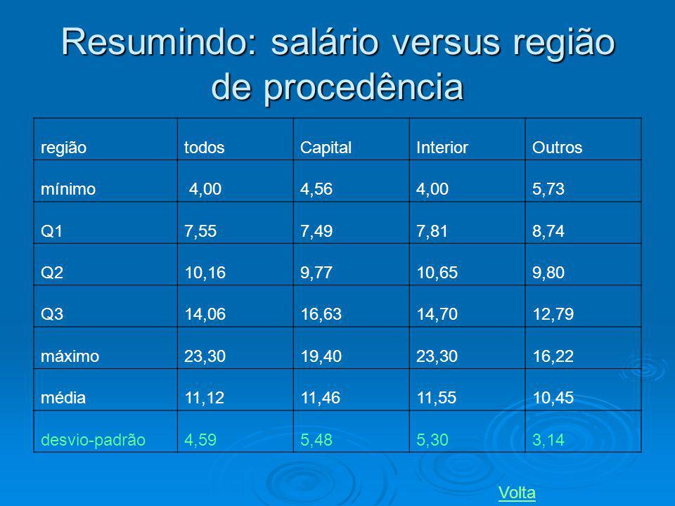 Resumindo: salário versus região de procedência