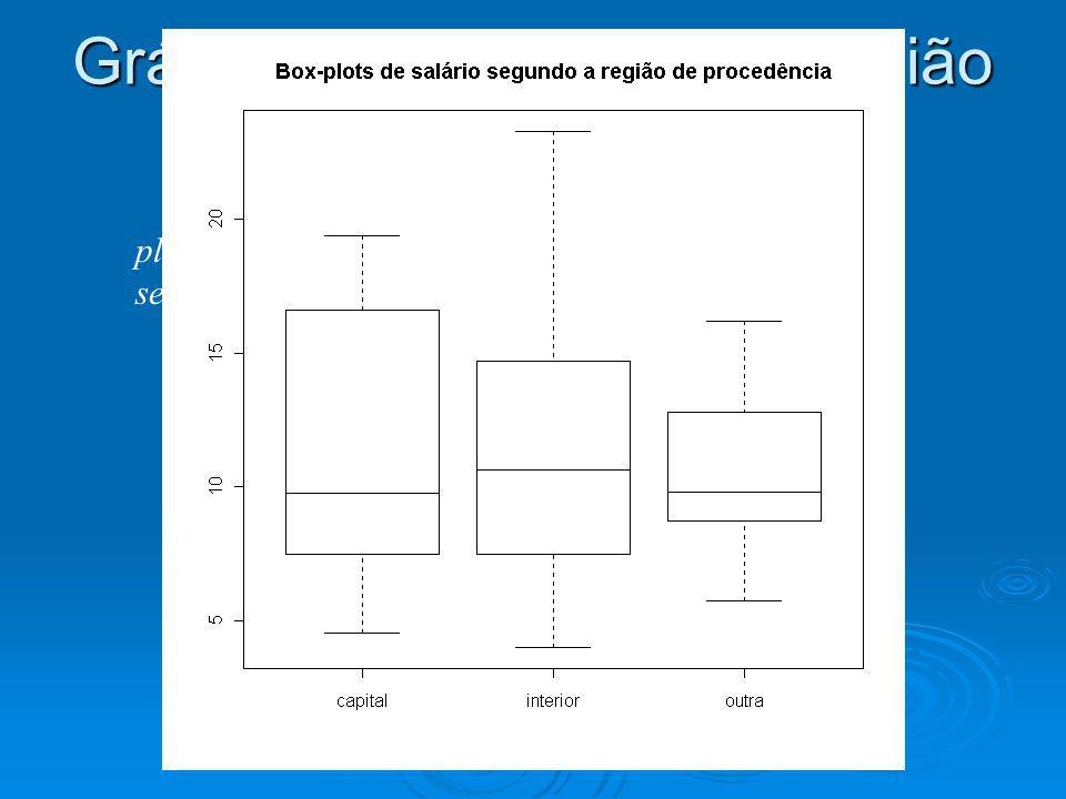 Gráfico de salário versus região de procedência