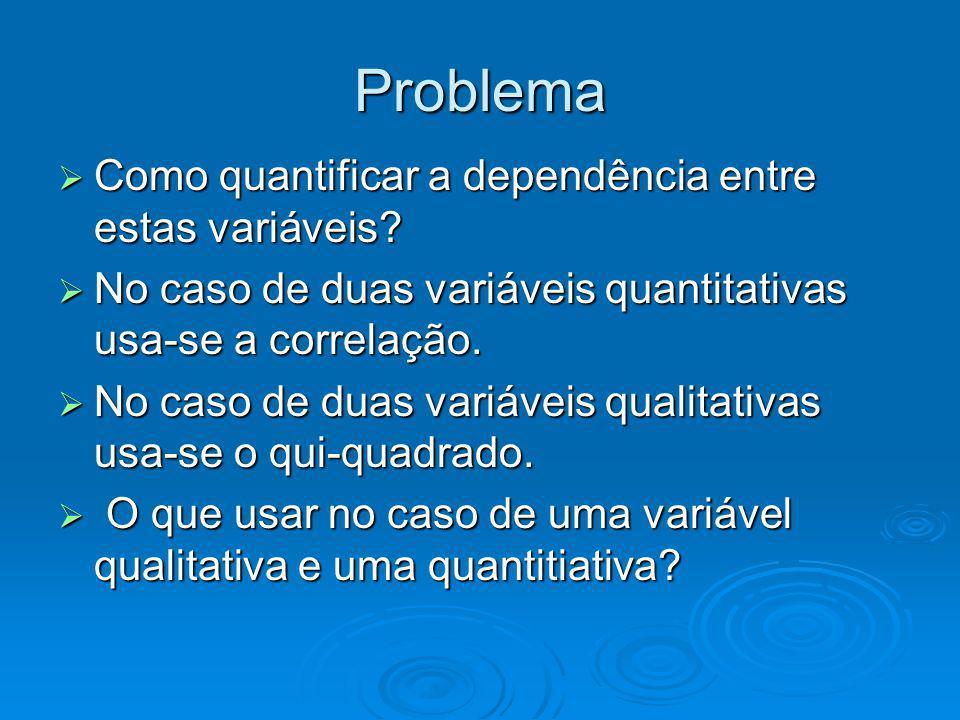 Problema Como quantificar a dependência entre estas variáveis