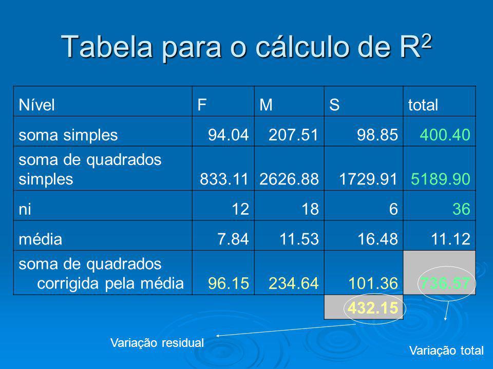 Tabela para o cálculo de R2