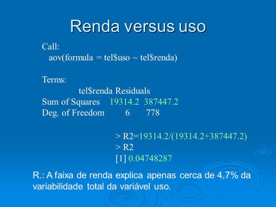 Renda versus uso Call: aov(formula = tel$uso ~ tel$renda) Terms: