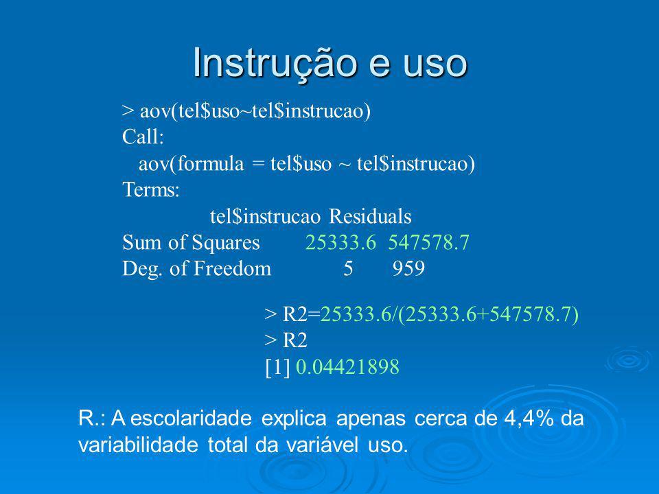 Instrução e uso > aov(tel$uso~tel$instrucao) Call: