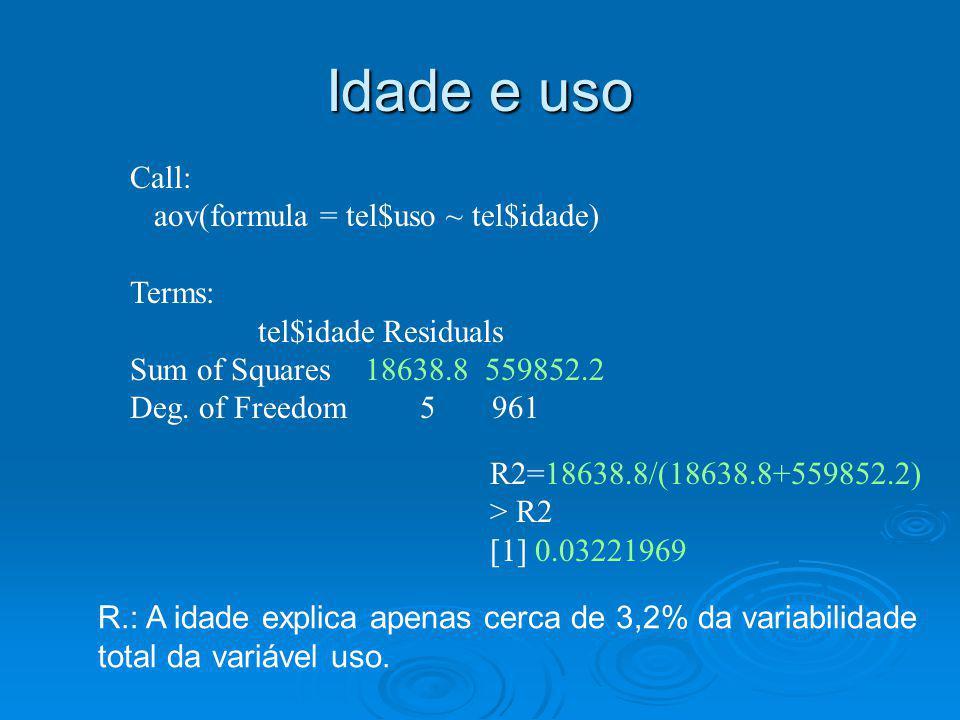 Idade e uso Call: aov(formula = tel$uso ~ tel$idade) Terms: