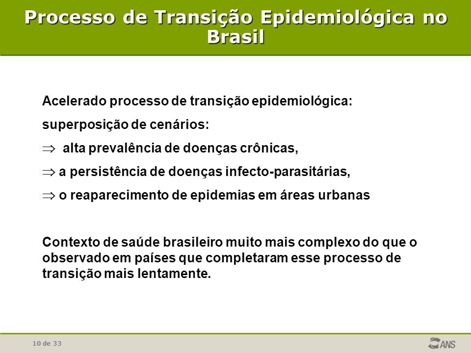 Processo de Transição Epidemiológica no Brasil