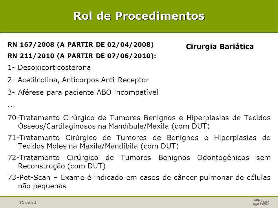 Rol de Procedimentos Cirurgia Bariática 1- Desoxicorticosterona