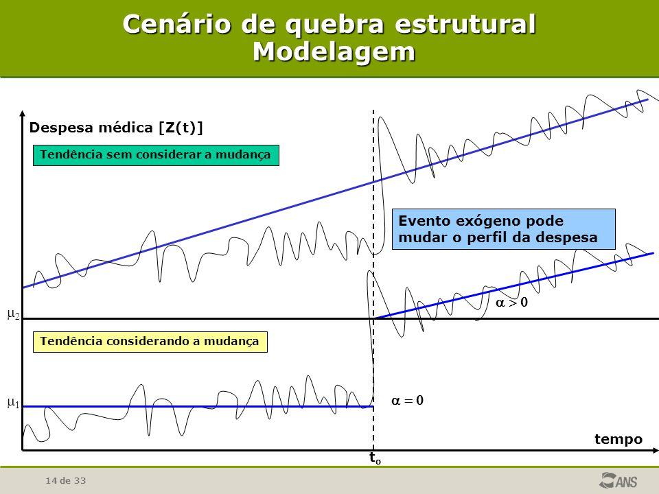 Cenário de quebra estrutural Modelagem